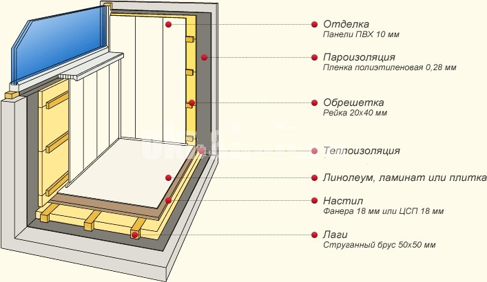 Ремонт балкона своими руками этапы работы