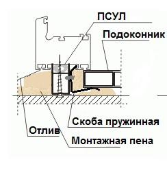 Установка подоконника скобами