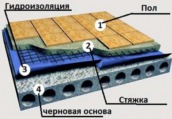 Гидроизоляция обмазочная для санузла