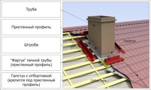 shema-ustanovki-dobrnyih-elementov-vokrug-dyimohoda